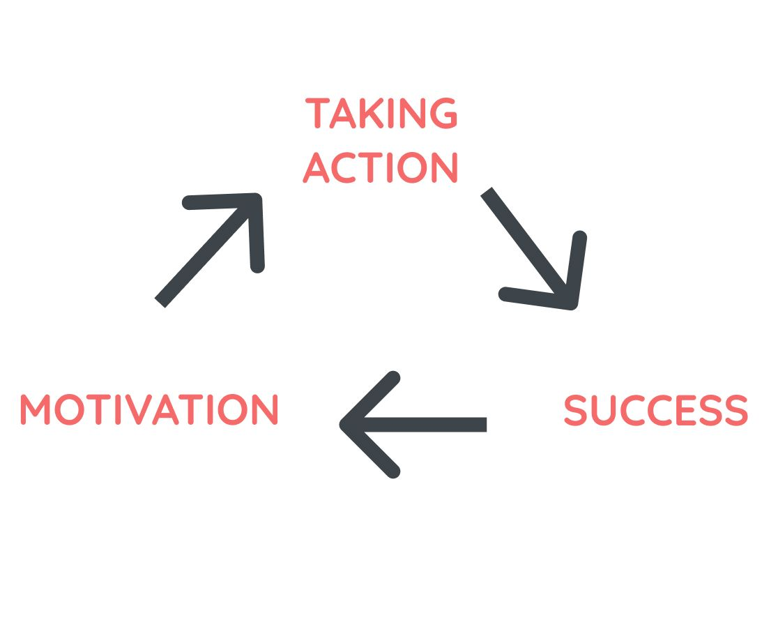 ACTION MOTIVATION CYCLE
